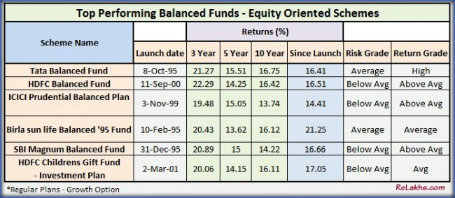 Best Balanced Mutual Funds Top Performing highly rated five star balanced funds Returns pic