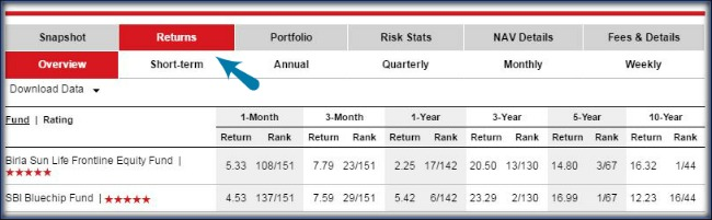 Evaluating performances of best mutual fund scheme Returns 4 pic