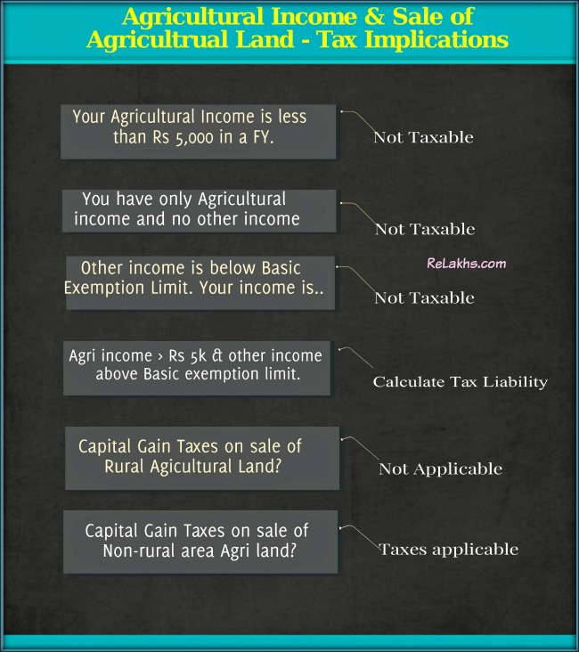 calculation of Income tax on Agricultural income Capital gain taxes on Sale of agricultural land how to save tax pic