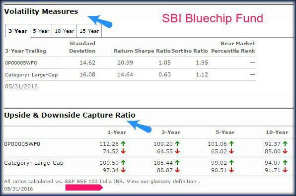 Morningstar mutual fund scheme evaluation tools risk measures downside upside ratios