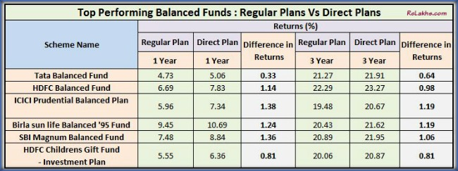 Returns comparision Best Balanced Funds Direct plans Vs Regular plans Growth pic