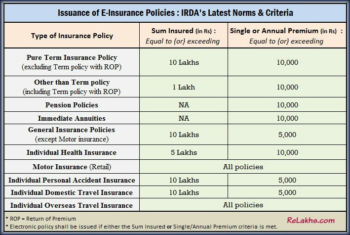 eInsurance Policies Issuance Criteria Term insurance Motor Travel Health Personal Accident Insurance Policies pic