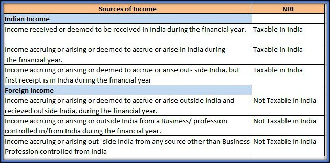 NRI Taxable income Income Tax Return filing in India