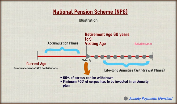 National Pension Scheme - How NPS Scheme works - Example - Illustration pic