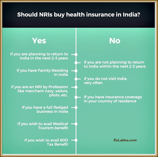 Can NRI buy Health Insurance in India Should NRIs buy health insurance policy in India pic