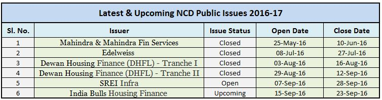 current-ongoing-best-ncds-2016-2017-latest-indiabulls-ncd-issue-15th-september-2016-23rd-sep-2016-srei-ncd-september-2016-indiabulls-housing-finance-ncd-september-2016-bonds