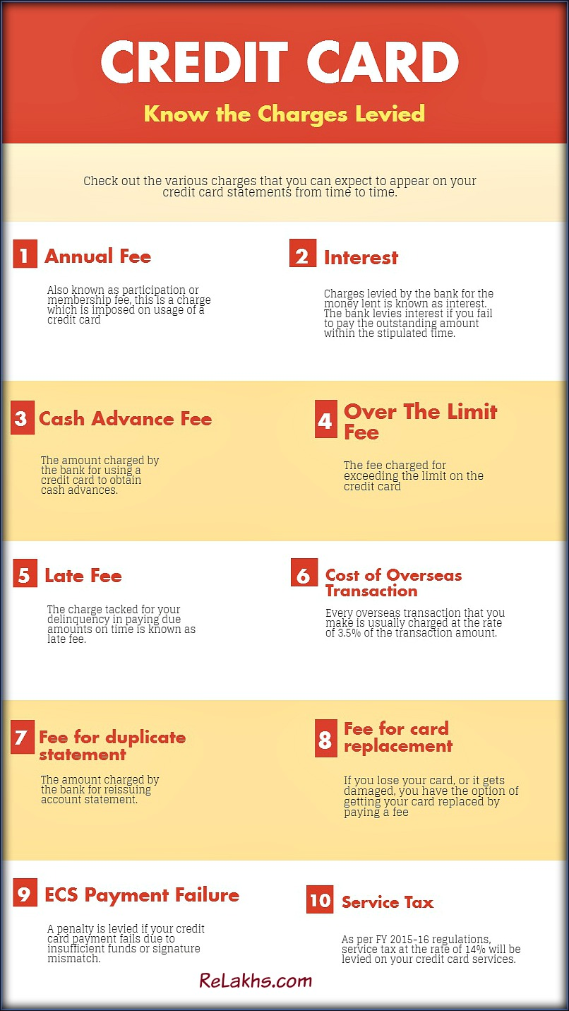 List of Bank credit card charges rate of interest late payment fee