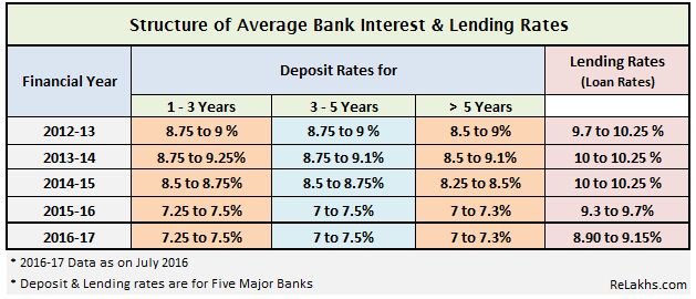 bank-interest-rates-loan-rates-data-from-2012-to-2016-lending-rates-in-india