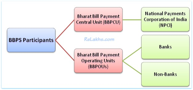 Bharat Bill Payment System participants-stake-holders-pic