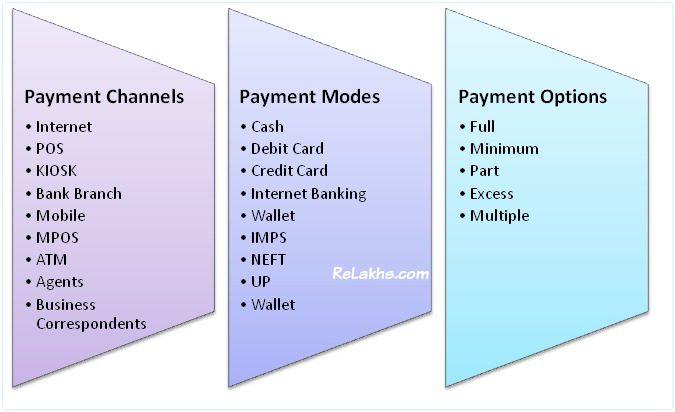 bharat-bill-payment-system-payment-channels-payment-modes-payment-options-atm-bank-internet-online-agents-cash-debit-card-credit-pic