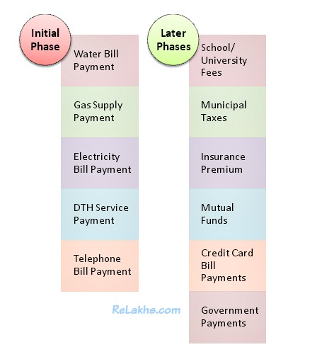 bharat-bill-payment-system-types-of-bills-that-can-be-paid-water-bill-electricity-bill-dth-bill-telephone-bill-mobile-bill-taxes-pic