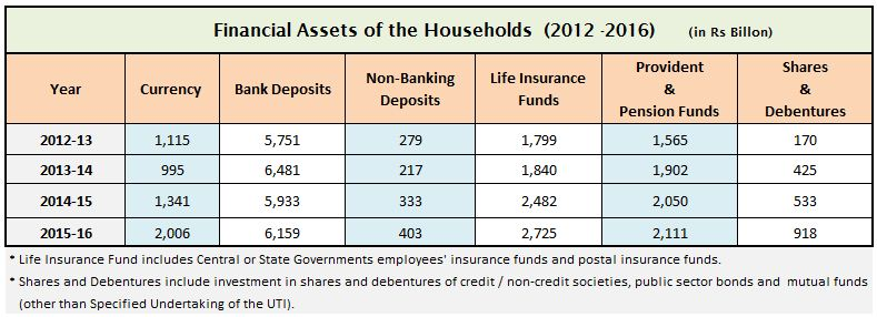 indian economy-data-2016-2017-financial-savings-by-indians-bank-deposits-shares-debentures-life-insurance-pension-ppf