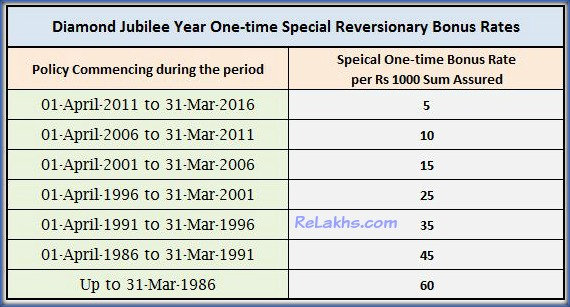 lic-diamond-jubilee-year-one-time-special-bonus-simple-reversionary-rate-lic-jubilee-year-bonus-rate-2016-2017-lic-one-time-bonus-pic