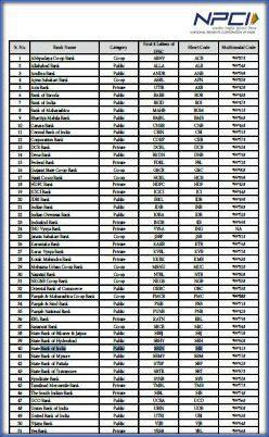 list-of-banks-offering-nuup-99-service-sbi-icici-idbi-bob-pnb-axis-kotak-hdfc-andhra-bank-canara-syndicate-vijaya-allahabad-pic
