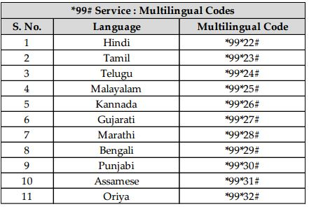 List Of Languages Supported Mobile Banking Service Nuup