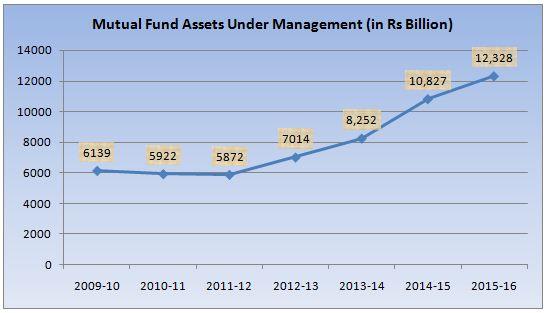 mutual-fund-schemes-aum-in-india-from-2009-to-2016