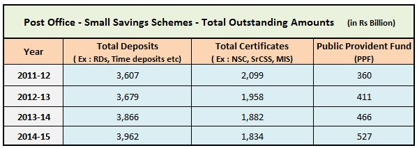 savings-in-post-office-small-savings-schemes-in-india-2011-to-2015-rd-time-deposit-nsc-kvp-ppf-senior-citizen-savings-scheme-mis-tax-saving-deposit