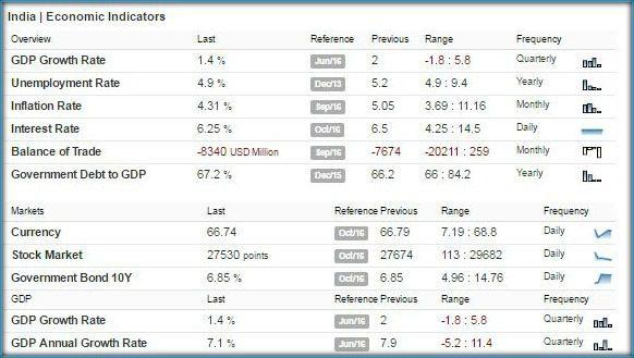 india-economic-indicators