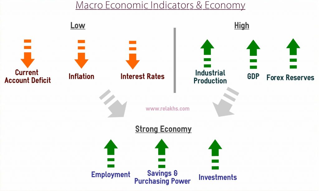 macro-economic-indicators-gdp-iip-inflation-interest-rate-rbi-indian-economy-cad-savings-investments-pic