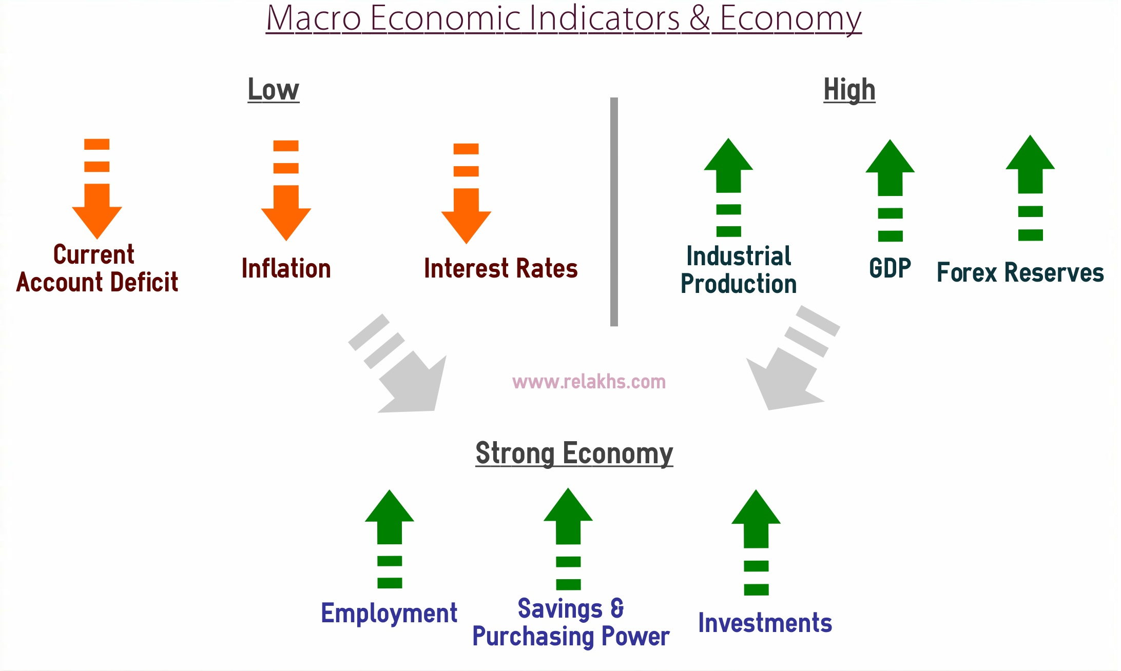 Macro-Economics Indicators Essay Sample