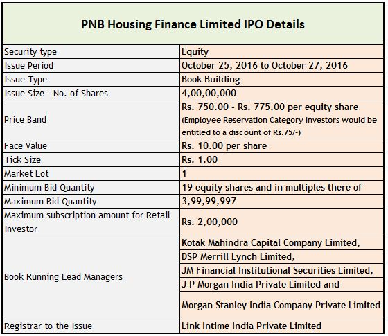 pnb-housing-finance-ipo-issue-details-size-period-price-band-subscription-amount-minimum-bid-quantity-allotment-listing-date