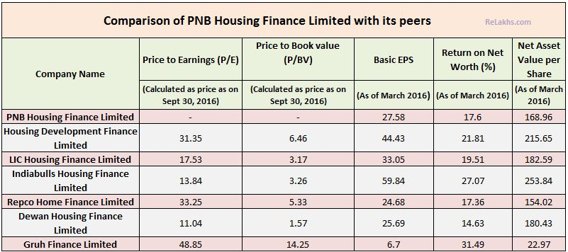 pnb housing finance ipo issue-review-comparison-with-other-housing-finance-companies-price-to-earnings-factors