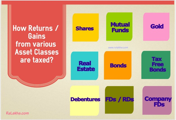 taxation-of-investment-returns-gains-from-asset-classes-pic