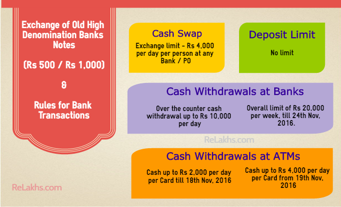 currency notes-bank-transaction-limits-rs-500-rs-1000-old-notes-exchange-banks-post-office