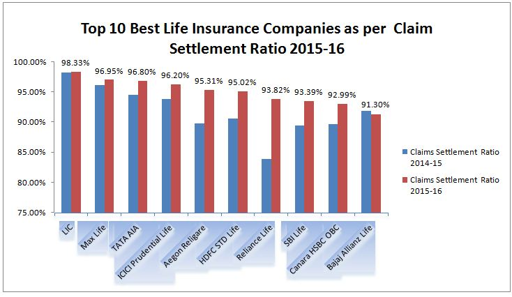 Best Life insurance companies based on latest IRDA Death claim settlement ratio 2015-2016