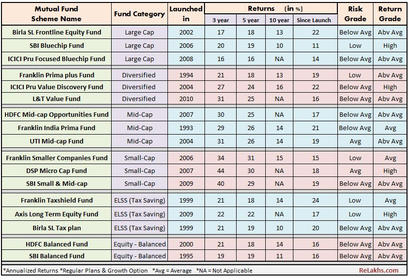 Best mutual fund schemes for 2017 top 17 best sip equity funds best mutual fund schemes 2017 best equity funds sip long term top rated top performing sip solutioingenieria Images
