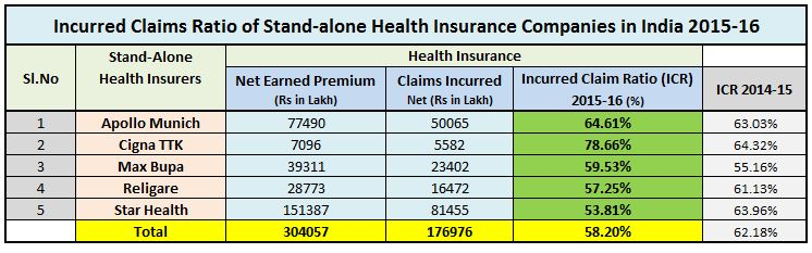 Incurred Claims Ratio of Stand alone Health insurance companies 2015 2016 Star Apollo munich Max Bupa Cigna TTK Religare