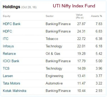 UTI Nifty Index Fund Portfolio top holdings Stocks pics