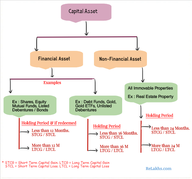 How to determine short term long term capital gain capital loss shares Equity Debt mutual funds Property Gold Holding period pic