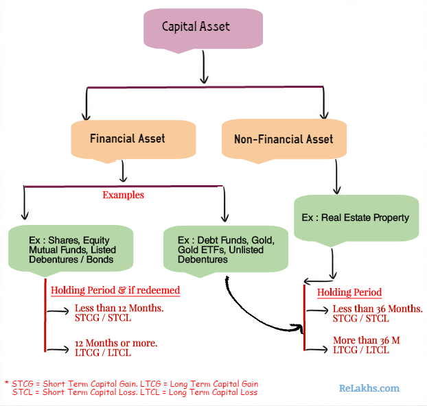 Are stock options capital assets