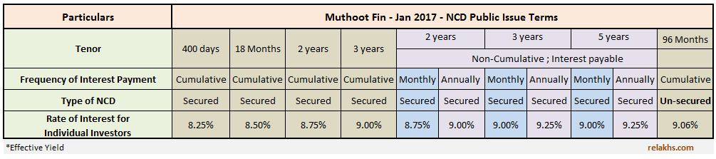 Rate of interest coupon rate interest rate on Muthoot Finance Jan 2017 ncd debentures bonds jan to be 2017