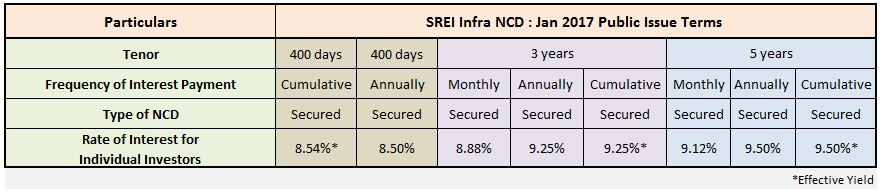 Rate of interest coupon rate interest rate on SREI Infrastructure Finance NCD Jan 2017 SREI Infra latest NCD Bonds