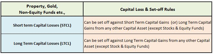 how to set off short term capital loss on Property Debt Funds Gold ETF Long term capital loss on Shares Debt Funds pic
