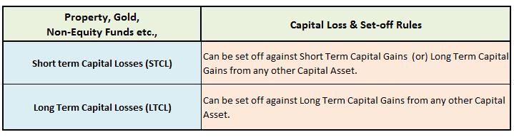 how to set off short term capital loss on Property Debt Funds Gold ETF Long term capital loss on Debt Funds Gold Investments Tax Treatment pics