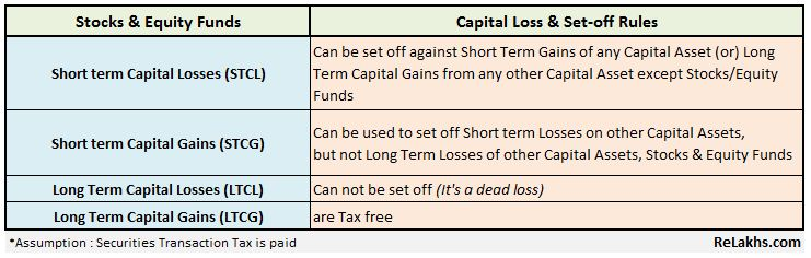 how to set off short term capital loss on sale of shares equity mutual funds Long term capital loss on shares equity mutual funds pic