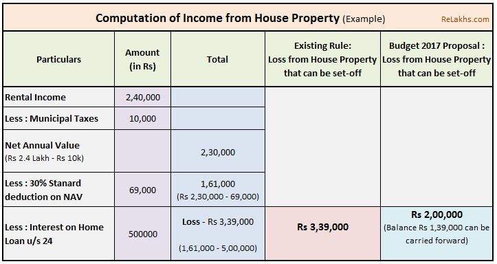 Budget 2017 2018 loss income from house property limited to 2 Lakh interest on home loan Section 24 rental income pic