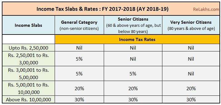 Latest Income Tax Slab Rates for FY 2017-18