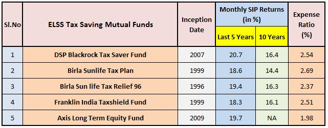 Best ELSS Funds for SIP Best SIP for tax saving Top ELSS Funds for SIP in 2017-2018 in India