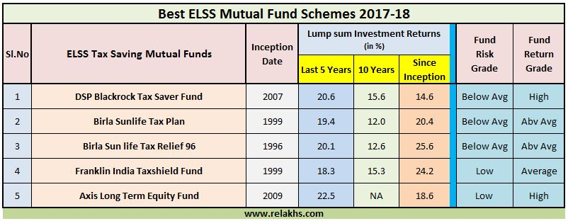 Best ELSS funds for tax saving Top Performing ELSS mutual fund schemes to invest in 2017 - 2018 Best ELSS Funds for SIP