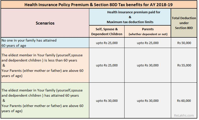 Health insurance premium Section 80D Income Tax Exemptions FY 2017-18 Medical insurance premium limit AY 2018-19