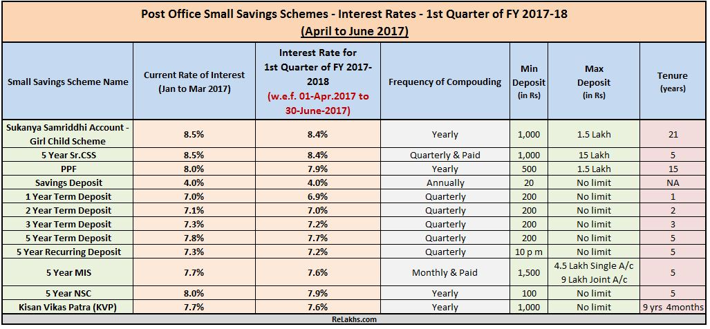 Latest Post Office Small Saving Schemes Interest Rates Fy 2017 To 2018