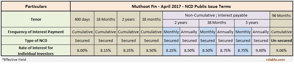 Rate of interest coupon rate interest rate on Latest Muthoot Finance April 2017 ncd debentures bonds issue