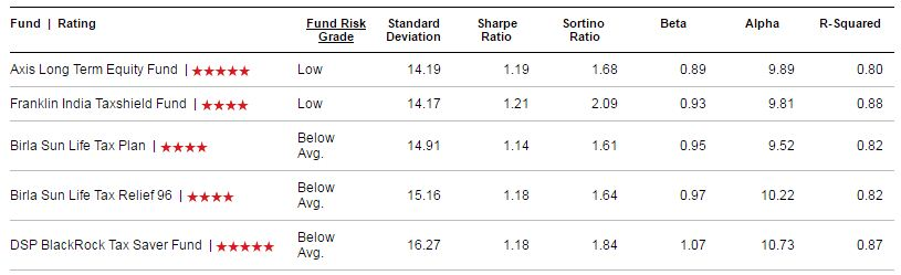 Best ELSS Funds Risk measures safest ELSS fund consistent Performer