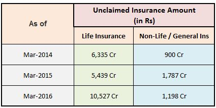Unclaimed Insurance Policy Amount Unclaimed insurance money 2016 latest data Life insurance General non life insurance