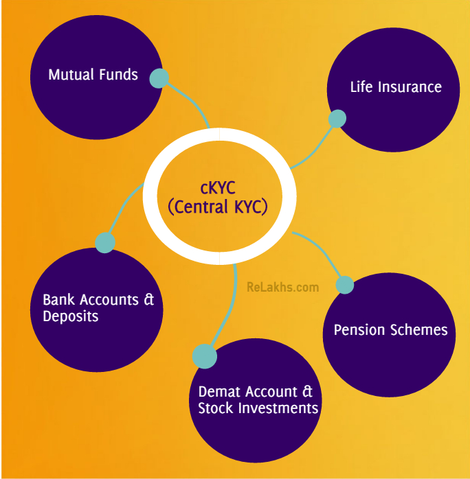 ckyc single KYC new KYC form mutual funds Shares Life insurance Bank Accounts Demat Pension central KYC