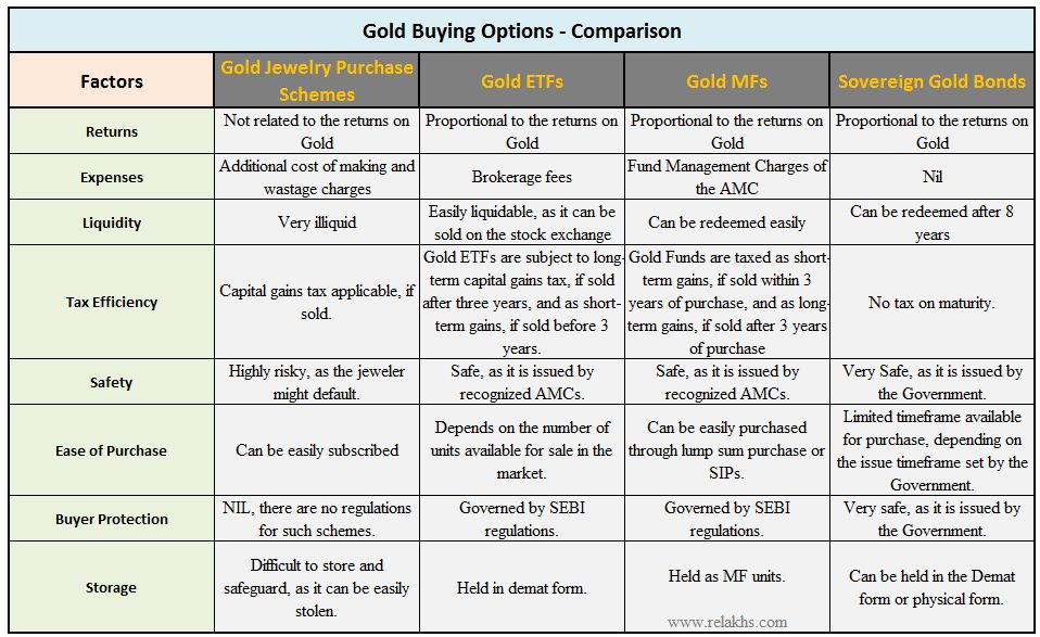 Best Gold Buying Options Gold ETFs Mutual Funds Jewellery Schemes
